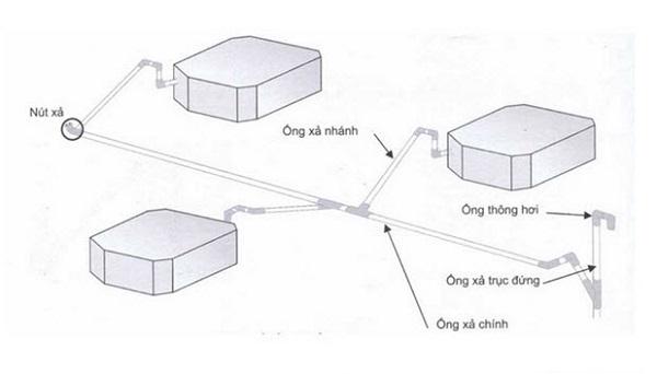 Lưu ý khi lắp đặt, thiết kế thi công hệ thống lạnh VRV